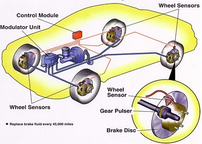 How the ABS system on a car works? About the direction system